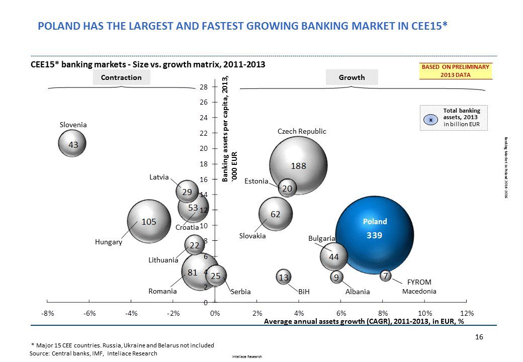 Research report: Banking market in Poland, 2014
