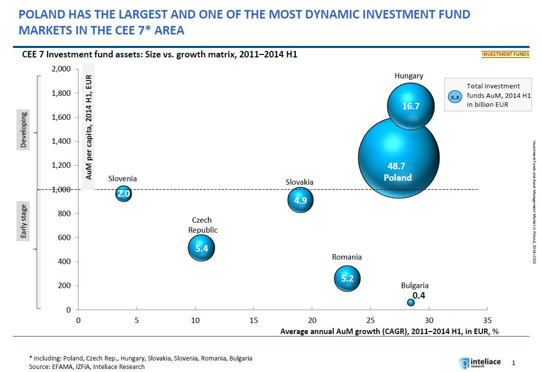 Research report:Investment funds and asset management market in Poland, 2014