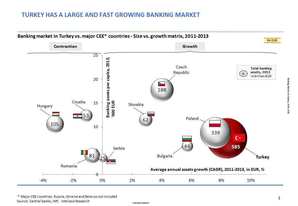 Research report: Banking market in Turkey, 2014