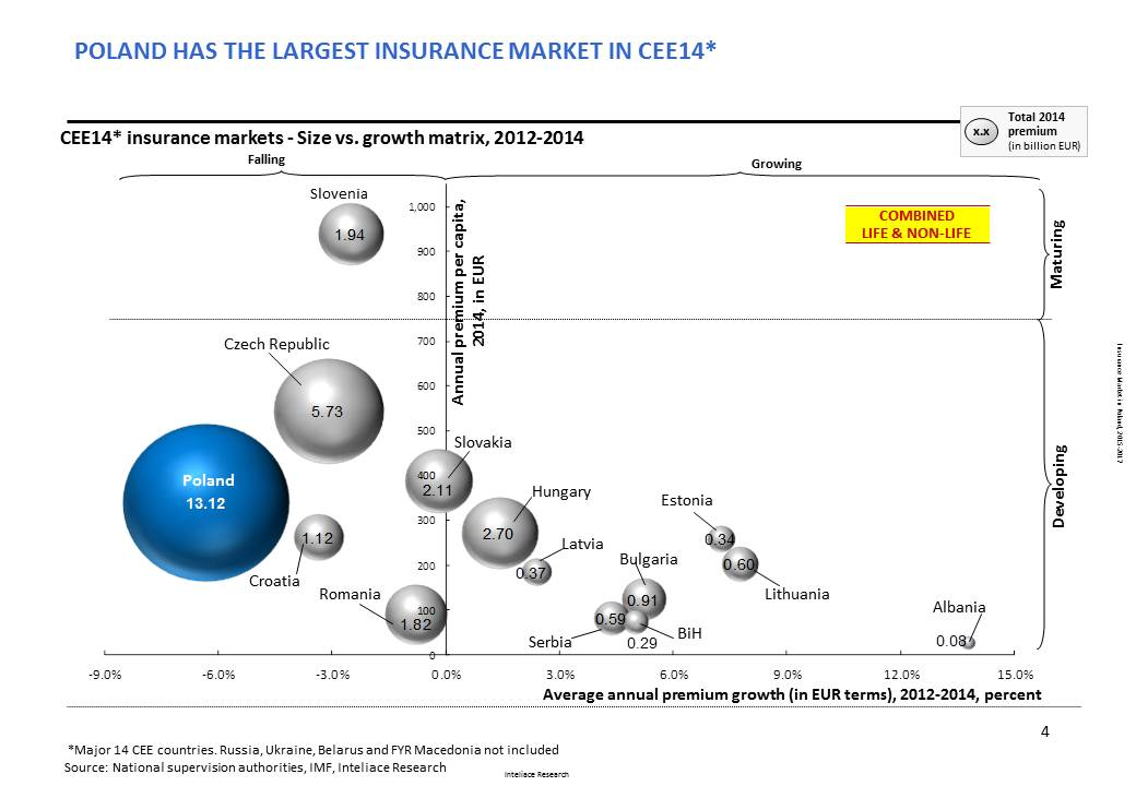 Research report: Insurance market in Poland, 2015
