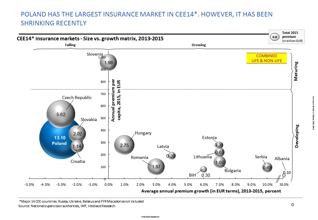 Research report: Insurance market in Poland, 2016
