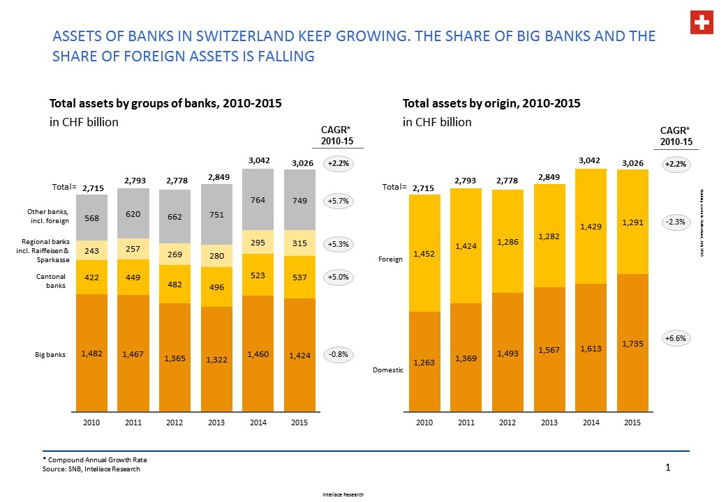 Research notes - Swiss banks, 2016