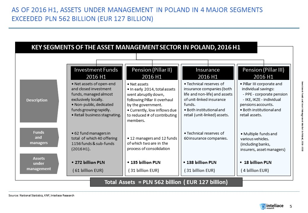 Research report:Investment funds and asset management market in Poland, 2016
