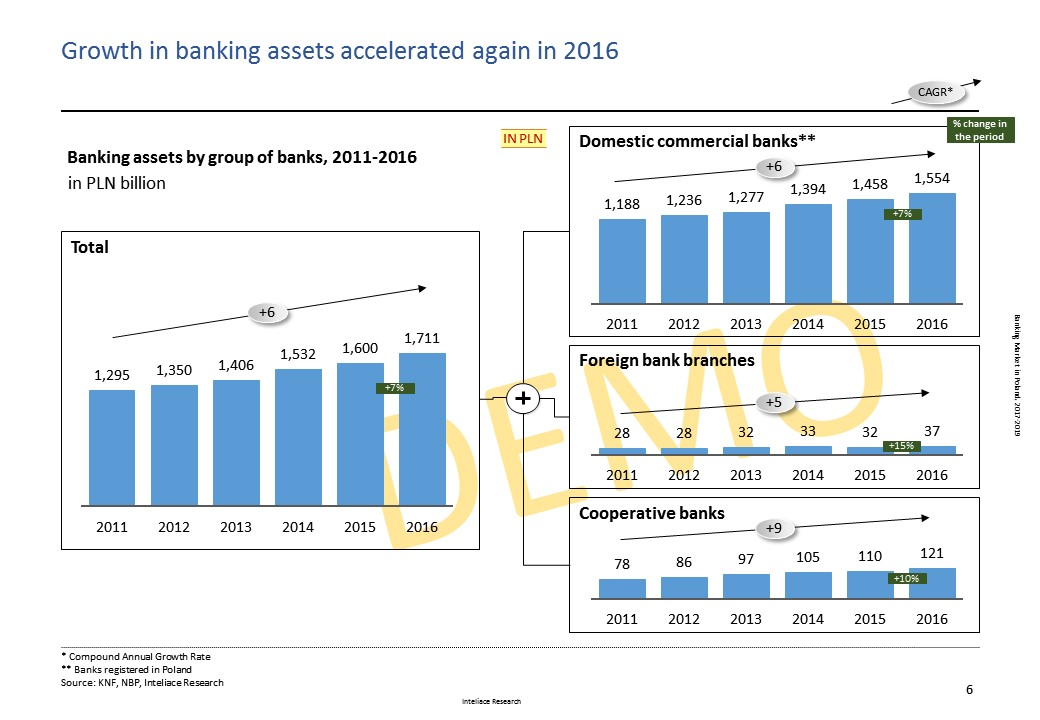 Research report: Banking market in Poland, 2017
