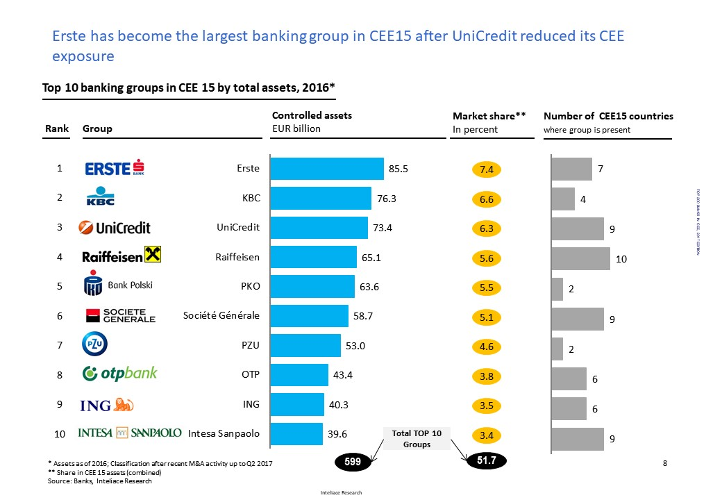 Research report:List of Top 200 banks in Central and Eastern Europe