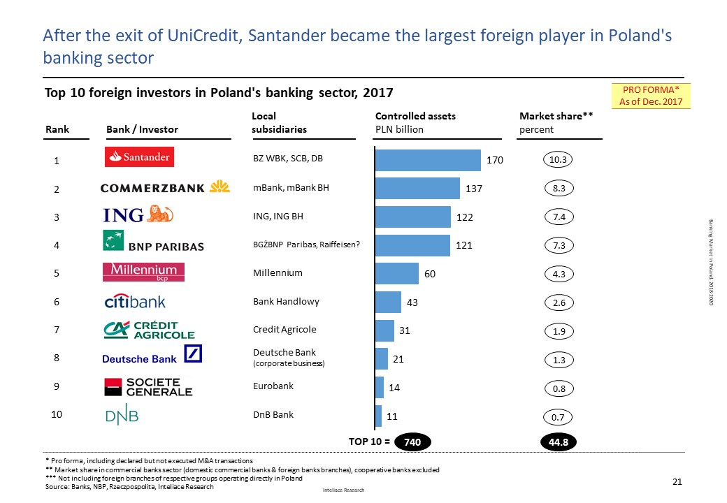 Research report: Banking Market in Poland, 2018