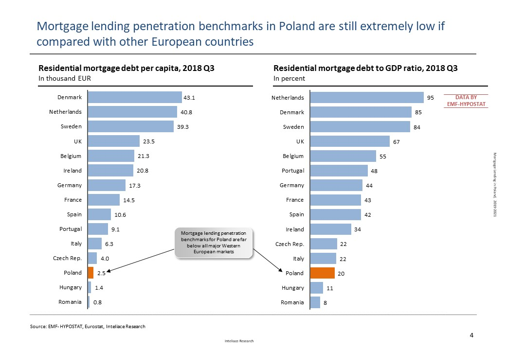 Mortgage lending in Poland, 2019-2021