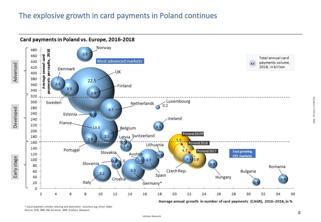 Research report: Payments in Poland