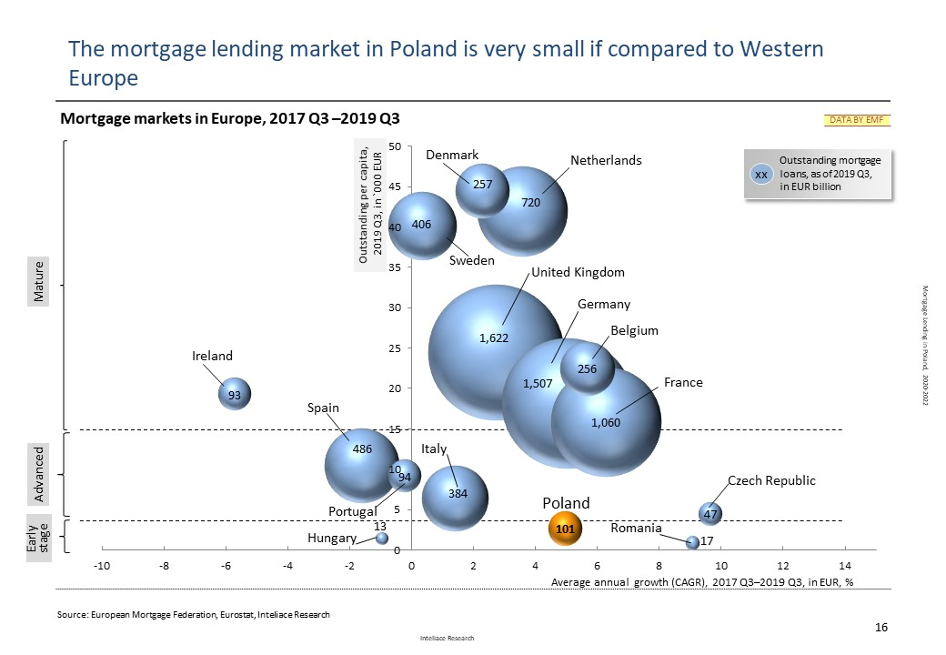 Mortgage lending in Poland, 2020-2022